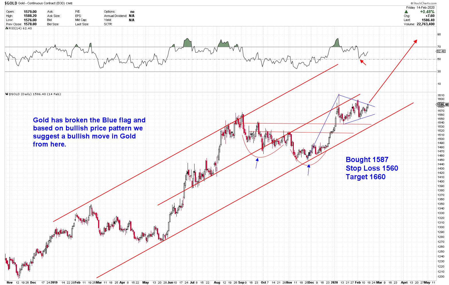 Gold Analysis - Gold Predictors