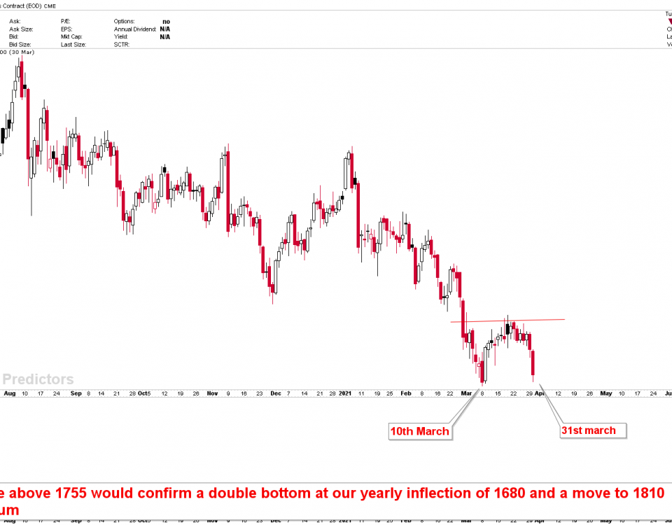 gold cycle lows