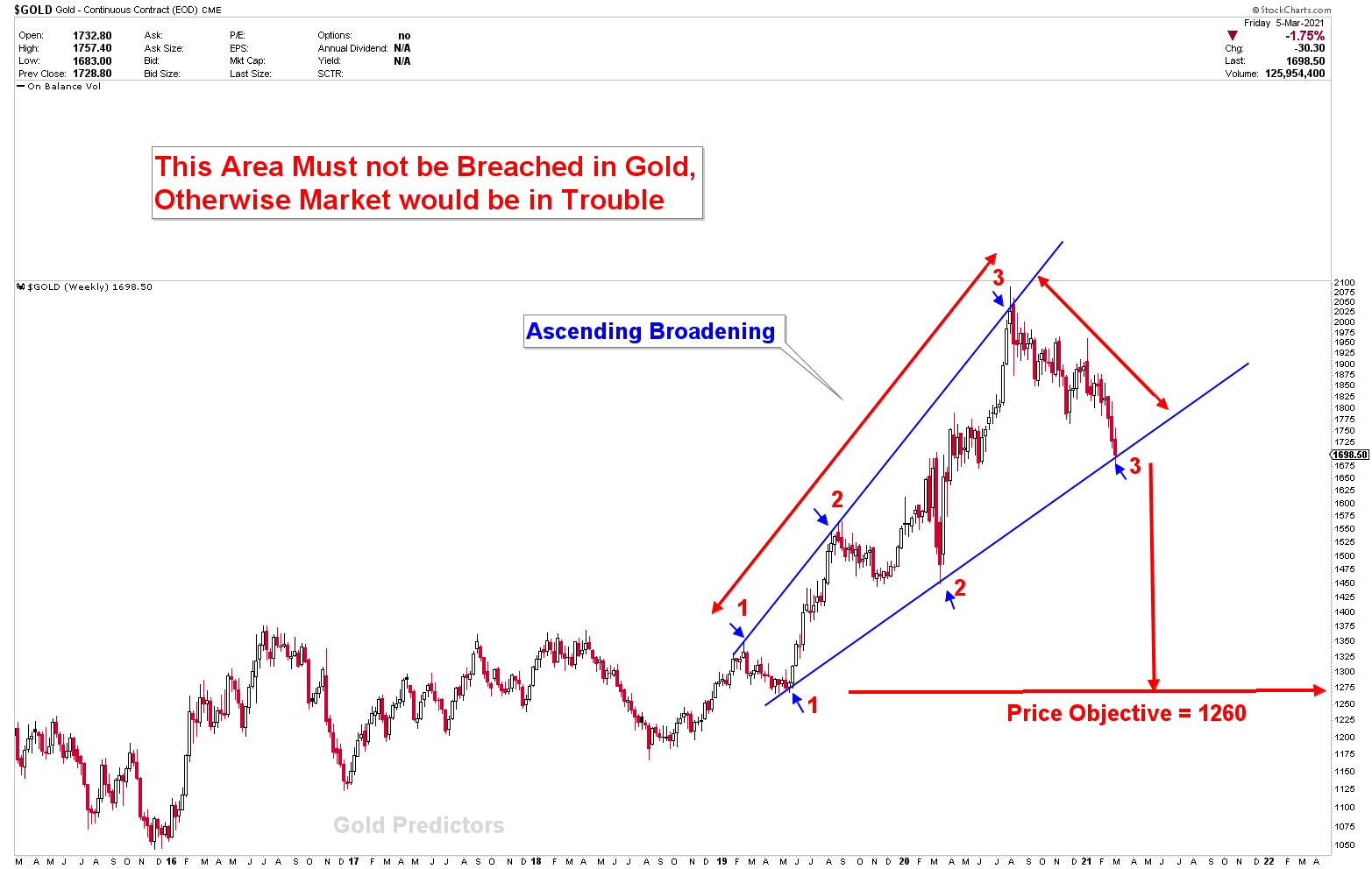 gold compression