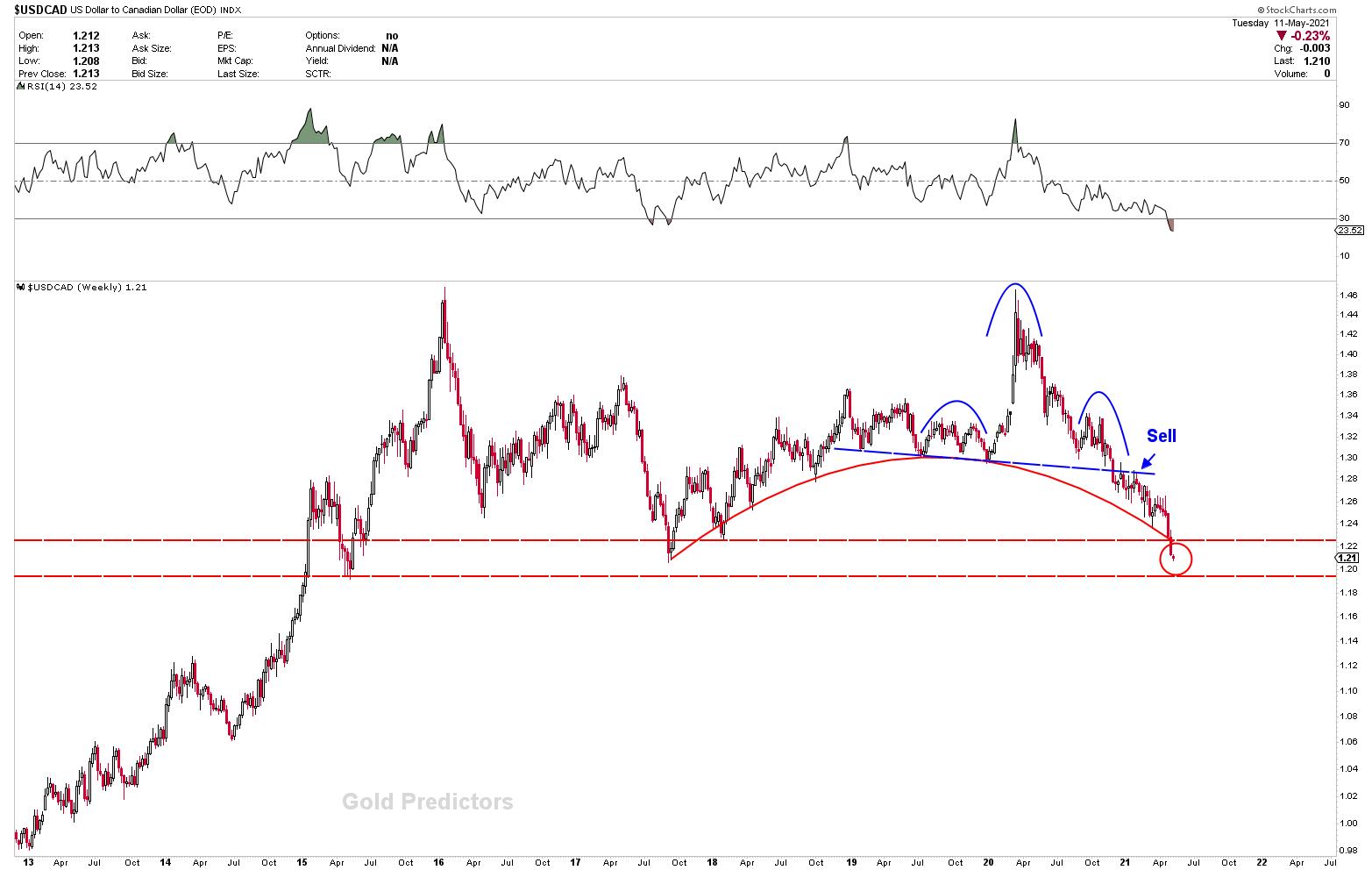 US dollar breaks lower