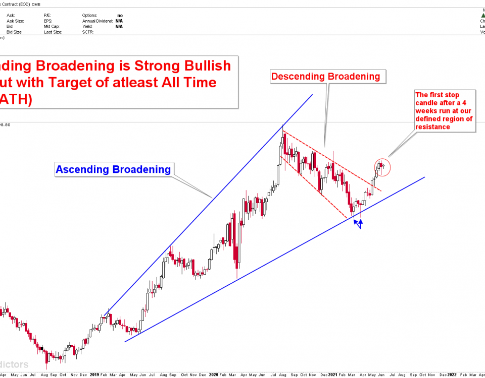 next buying opportunity in gold