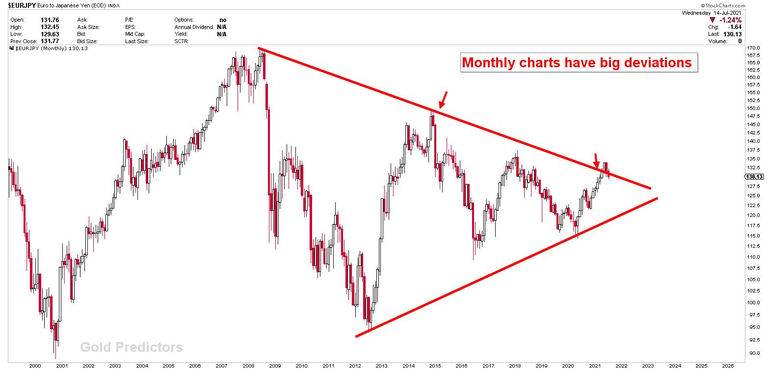 Japanese yen at inflecion