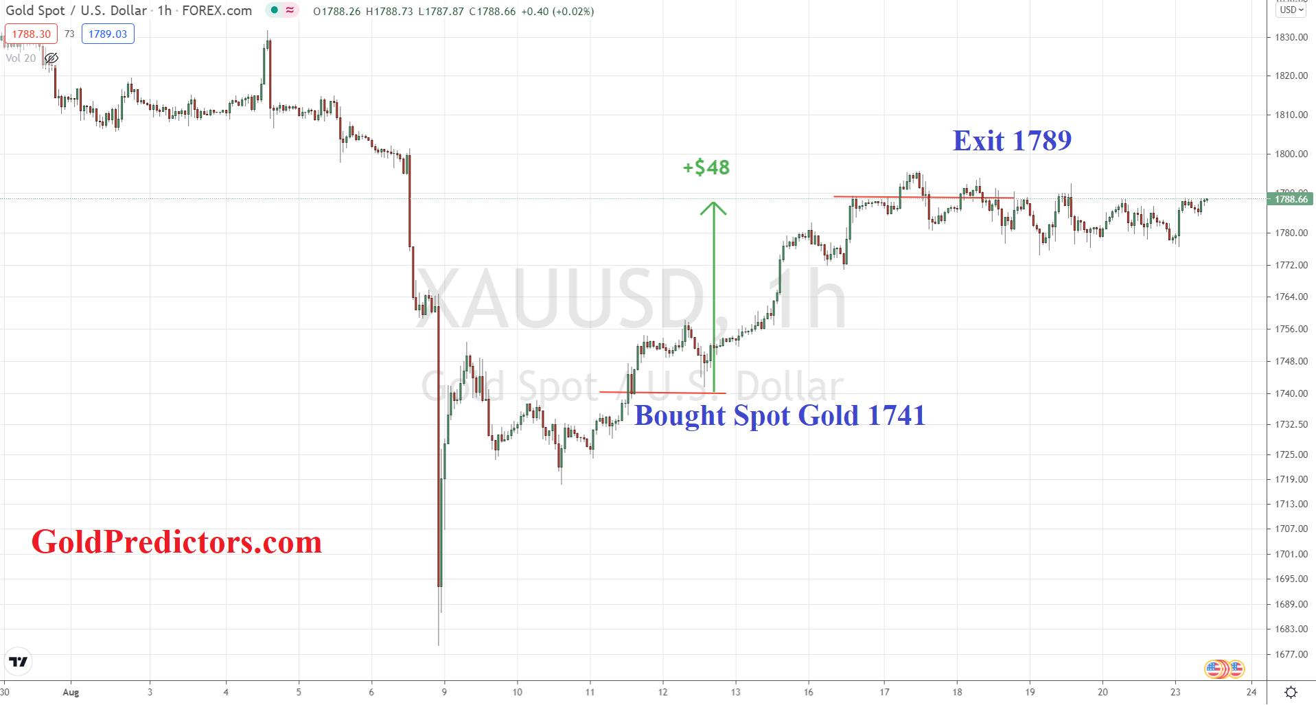 Gold Behavior